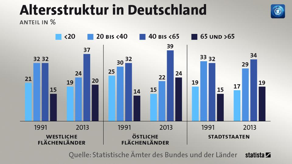 Altersstruktur in Deutschland