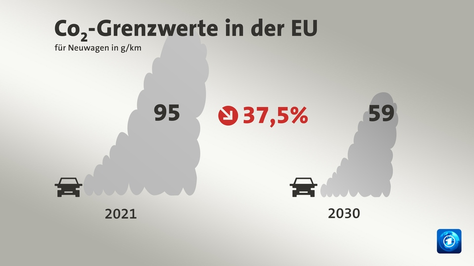 CO2-Grenzwerte in der EU