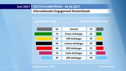 Internationales Engagement Deutschlands
