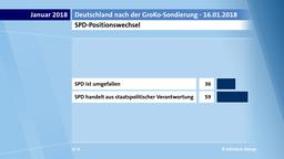 SPD-Positionswechsel