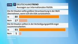 Aussagen zur internationalen Politik