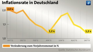 inflationsrate in deutschland