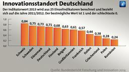 Infografik: Innovationsstandort Deutschland