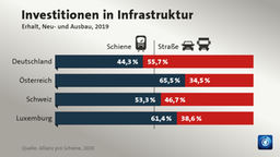 Investitionen des Bundes in Infrastruktur