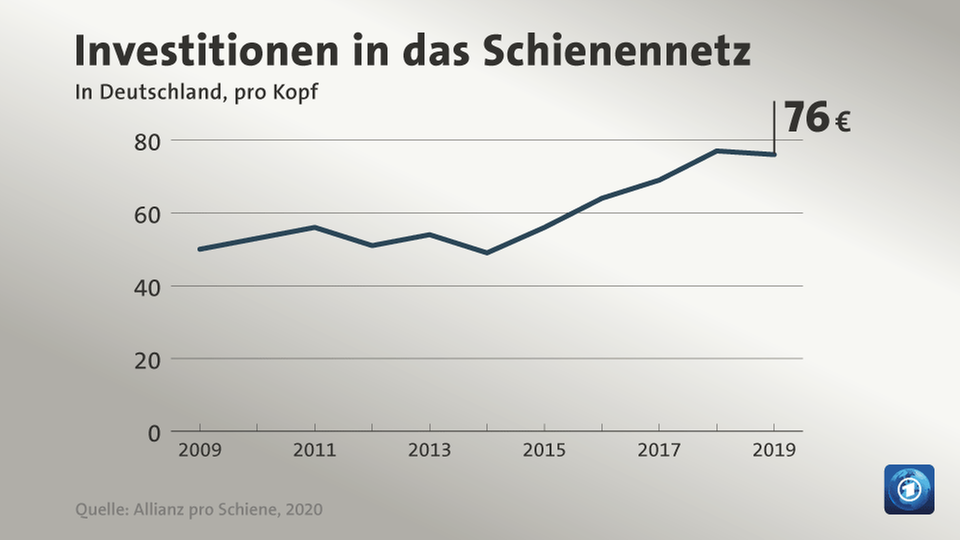 Investitionen in das Schiennentz