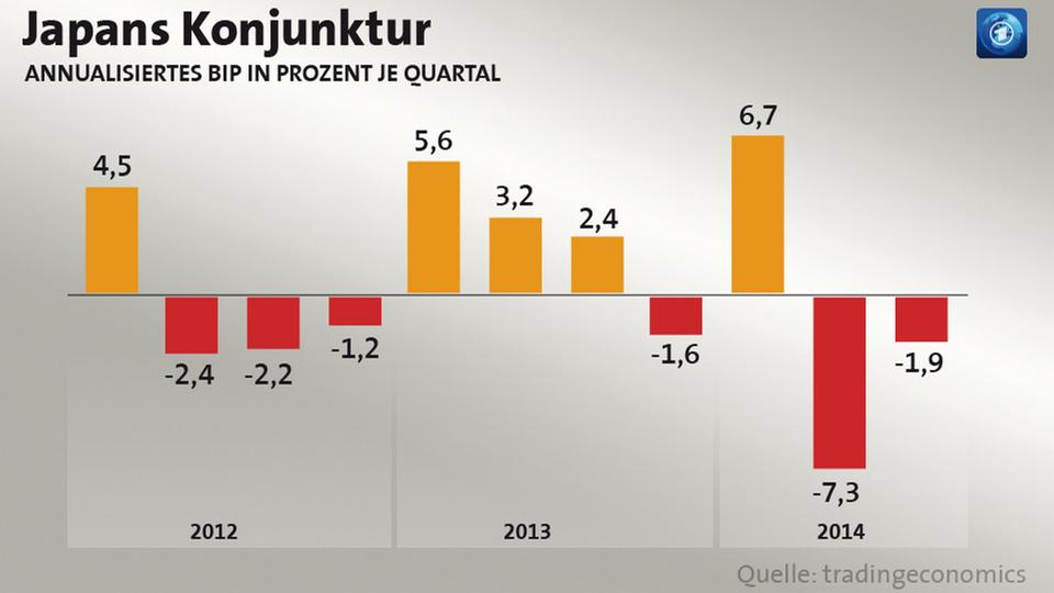 Grafik: Annualisiertes BIP in Japan