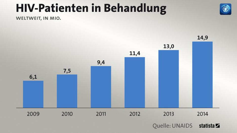 HIV-Patienten in Behandlung