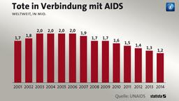 Tote in Verbindung mit Aids