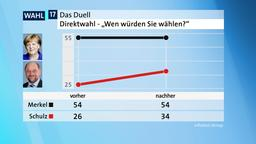 TV-Duell: Kanzlerfrage