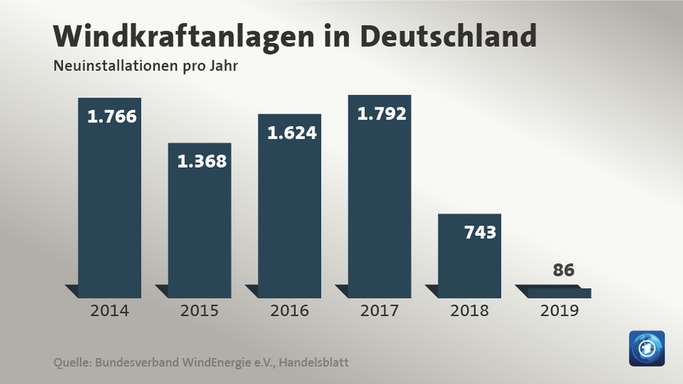 Windkraftanlagen in Deutschland