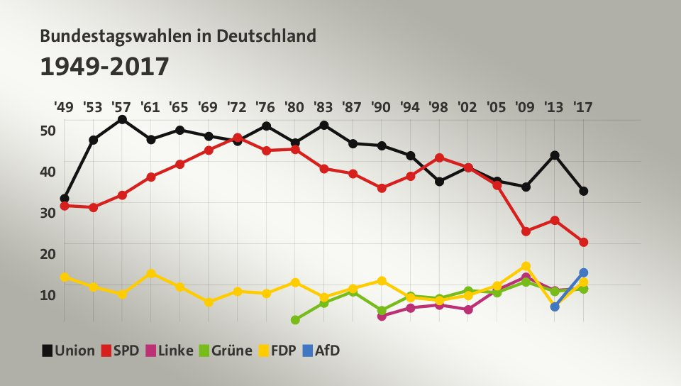 bundestagswahl in deutschland