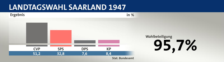 Wahlen Ungültig Seit 1956