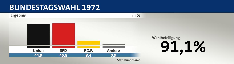 union berlin ergebnis