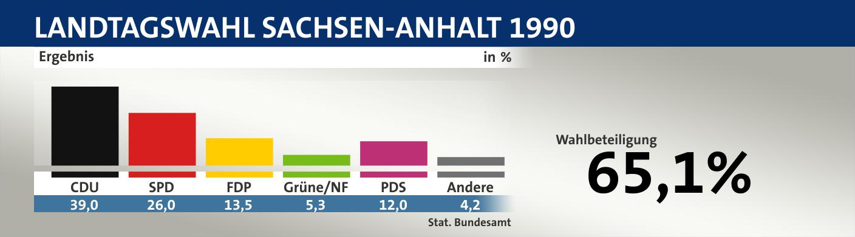 Landtagswahl Sachsen-Anhalt 1990