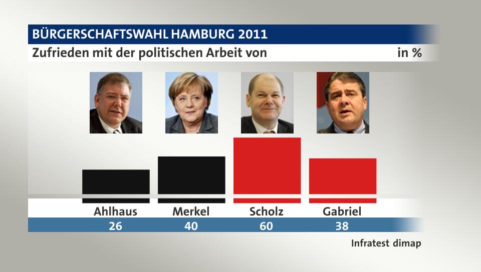 Bürgerschaftswahl Hamburg 2011