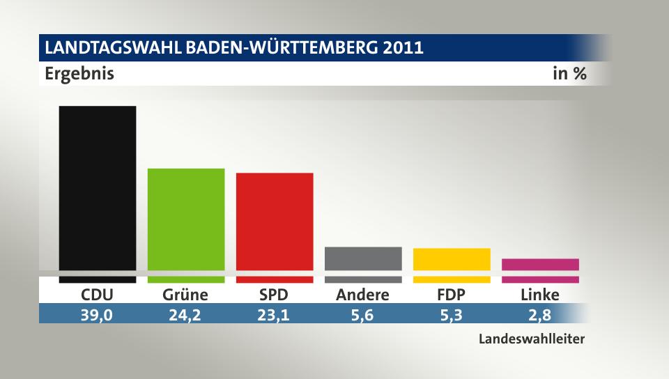 Landeswahlleiter Baden Württemberg