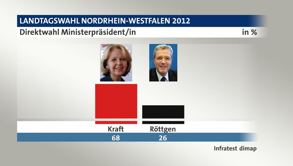 Landtagswahl Kandidaten Nrw
