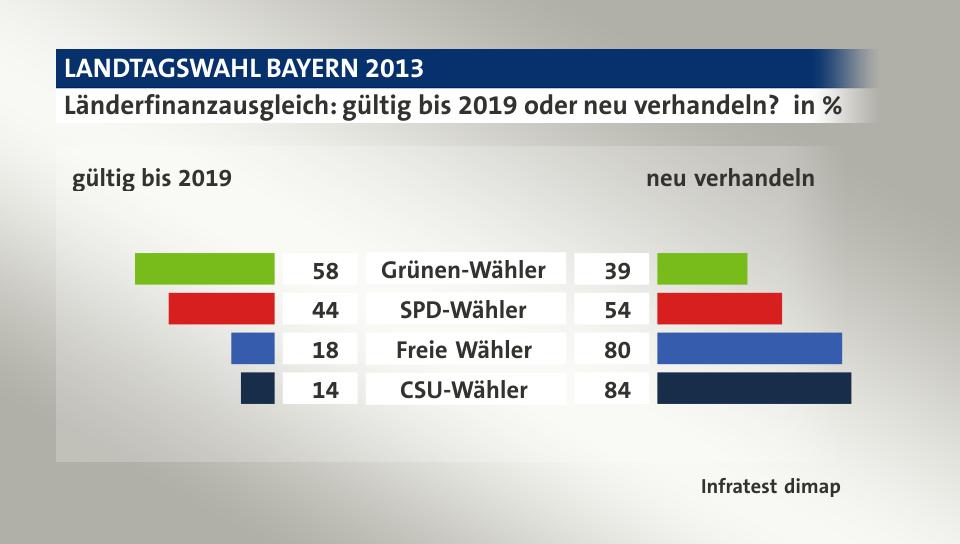 regierung schleswig holstein 2019