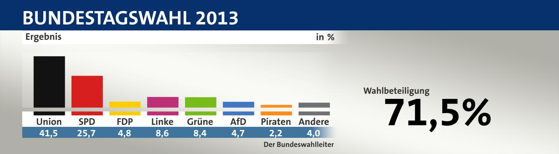 Die Bundestagswahl 2013 in Zahlen | Deutschland | DW | 23.09.2013