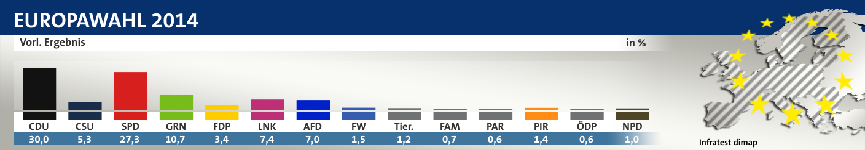 Vorl. Ergebnis, in %: CDU 30,0 , CSU 5,3 , SPD 27,3 , GRN 10,7 , FDP 3,4 , LNK 7,4 , AFD 7,0 , FW 1,5 , Tier. 1,2 , FAM 0,7 , PAR 0,6 , PIR 1,4 , ÖDP 0,6 , NPD 1,0 , Quelle: Infratest dimap