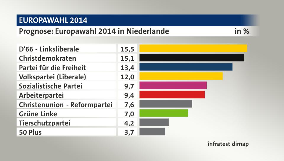 prognose niederlande wahl