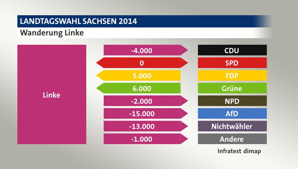 Wanderung Linke: zu CDU 4.000 Wähler, zu SPD 0 Wähler, von FDP 5.000 Wähler, von Grüne 6.000 Wähler, zu NPD 2.000 Wähler, zu AfD 15.000 Wähler, zu Nichtwähler 13.000 Wähler, zu Andere 1.000 Wähler, Quelle: Infratest dimap