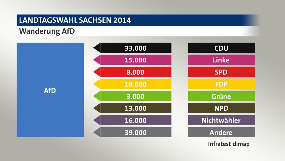 Wanderung AfD: von CDU 33.000 Wähler, von Linke 15.000 Wähler, von SPD 8.000 Wähler, von FDP 18.000 Wähler, von Grüne 3.000 Wähler, von NPD 13.000 Wähler, von Nichtwähler 16.000 Wähler, von Andere 39.000 Wähler, Quelle: Infratest dimap
