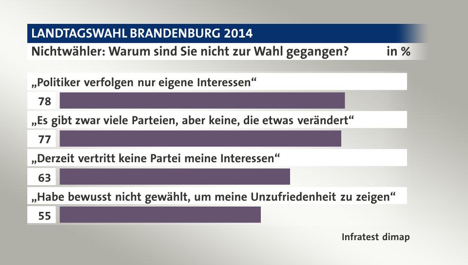 http://wahl.tagesschau.de/wahlen/2014-09-14-LT-DE-BB/charts/inc-umfrage-aktuellethemen-gallery/chart_2611821.png