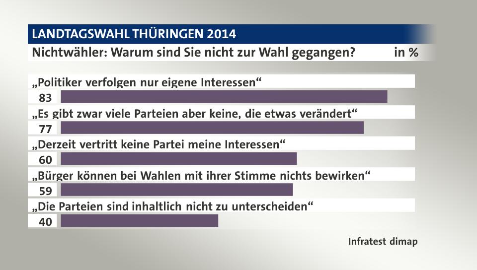 http://wahl.tagesschau.de/wahlen/2014-09-14-LT-DE-TH/charts/inc-umfrage-aktuellethemen-gallery/chart_2611733.png