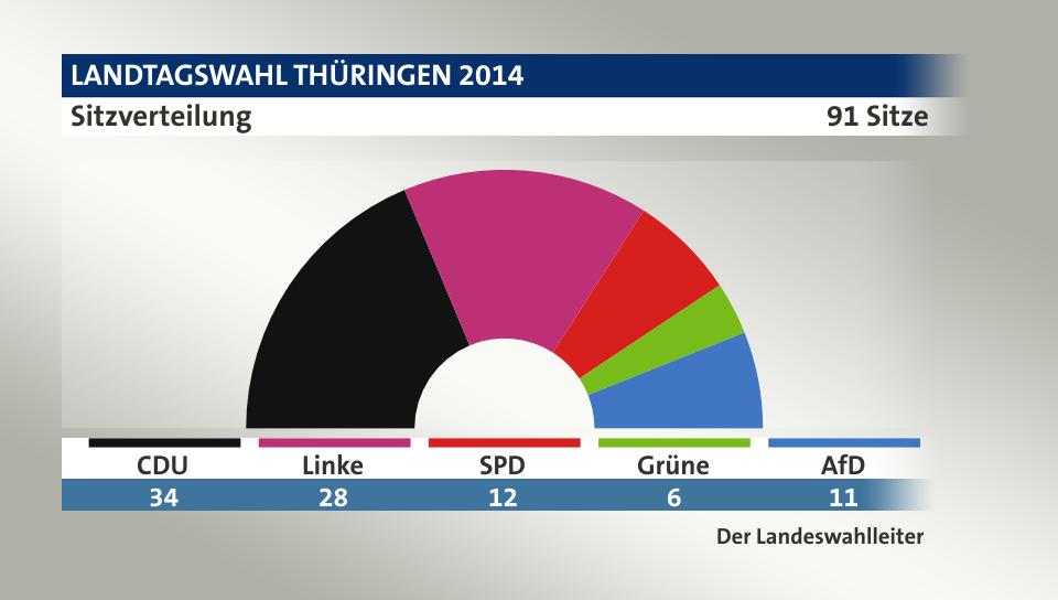 Wahlprognose Hamburg