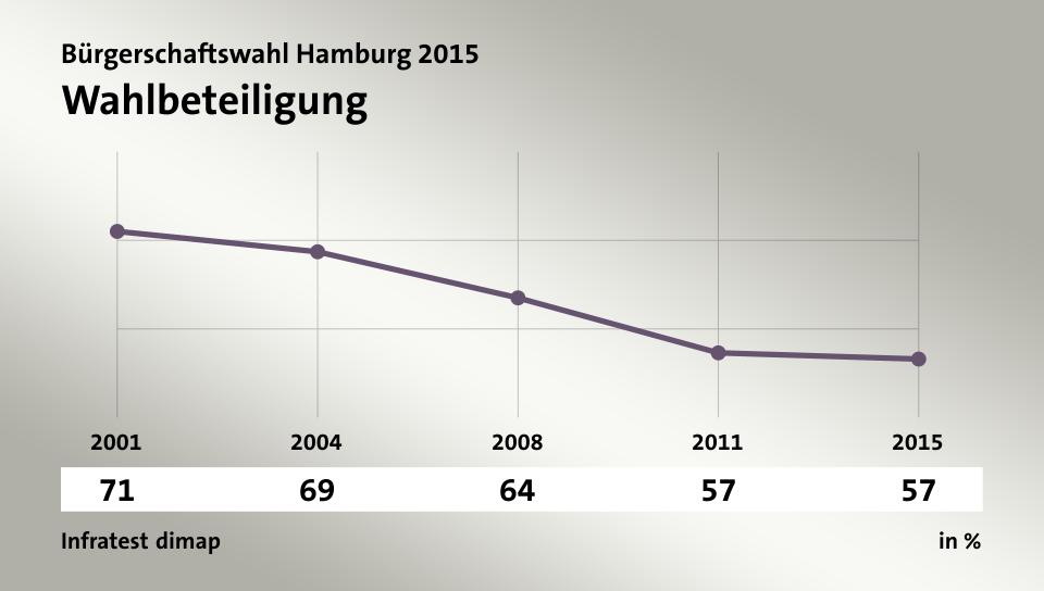 http://wahl.tagesschau.de/wahlen/2015-02-15-LT-DE-HH/charts/inc-umfrage-aktuellethemen-gallery/chart_2649942.png