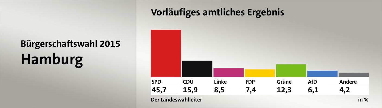 Vorläufiges amtliches Ergebnis, in %: SPD 45,7; CDU 15,9; Linke 8,5; FDP 7,4; Grüne 12,3; AfD 6,1; Andere 4,2; Quelle: infratest dimap|Der Landeswahlleiter