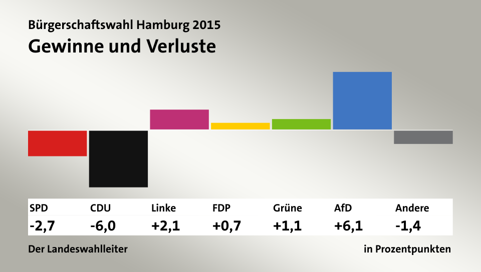 Gewinne und Verluste, in Prozentpunkten: SPD -2,7; CDU -6,0; Linke 2,1; FDP 0,7; Grüne 1,1; AfD 6,1; Andere -1,4; Quelle: infratest dimap|Der Landeswahlleiter