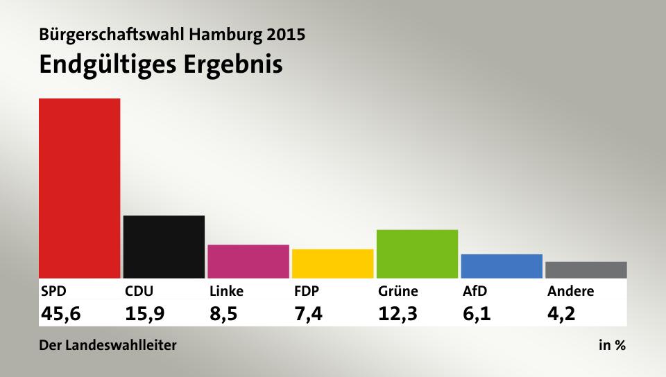 Hamburg Bürgerschaftswahl