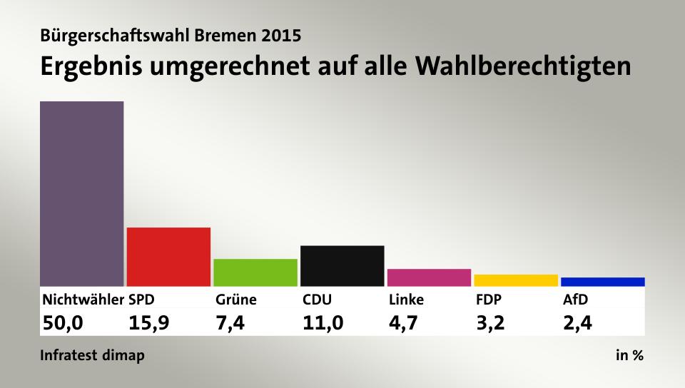 Bremen Wahlergebnis umgerechnet