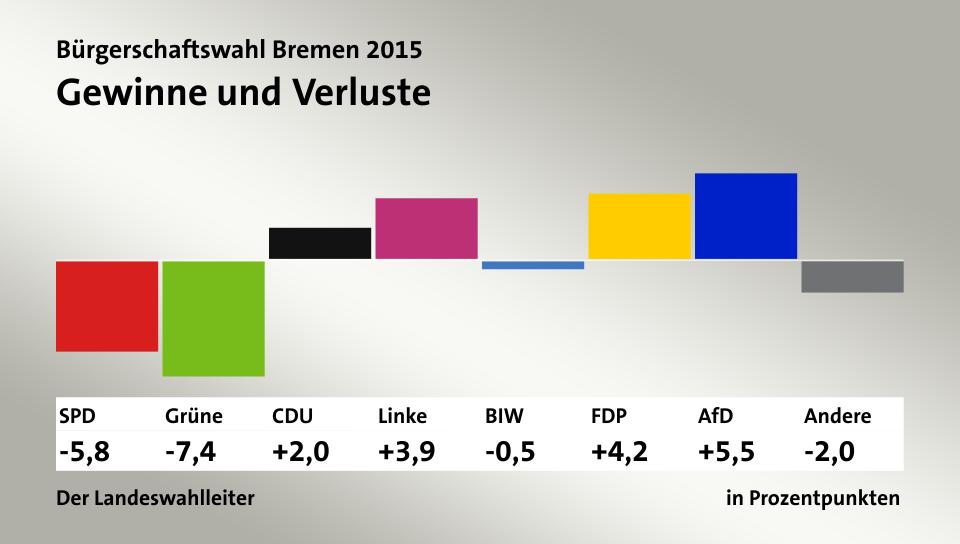 Gewinne und Verluste, in Prozentpunkten: SPD -5,8; Grüne -7,4; CDU 2,0; Linke 3,9; BIW -0,5; FDP 4,2; AfD 5,5; Andere -2,0; Quelle: infratest dimap|Der Landeswahlleiter
