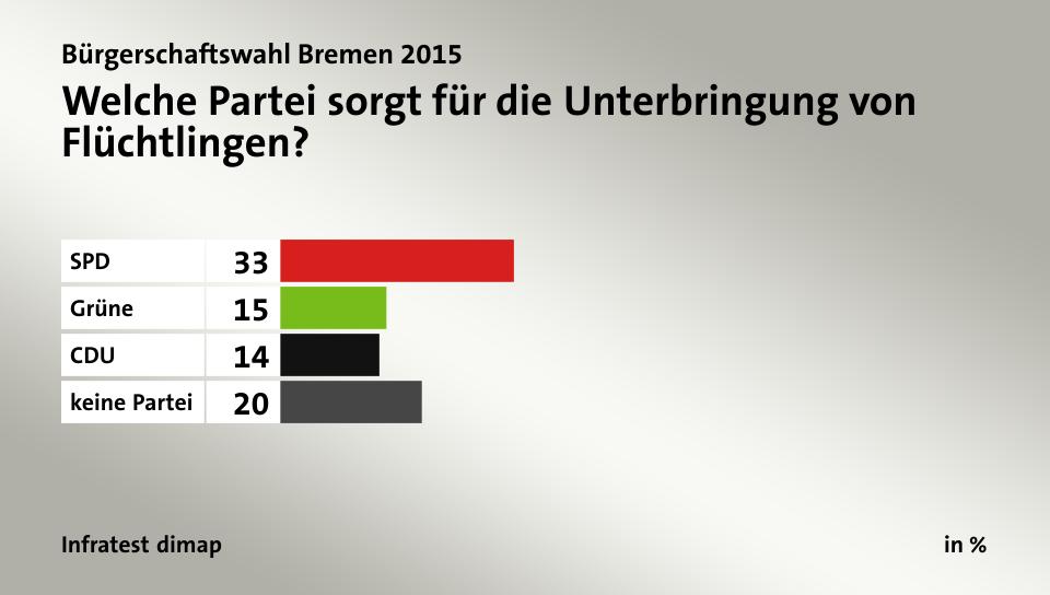 Umfrage Flüchtlinge