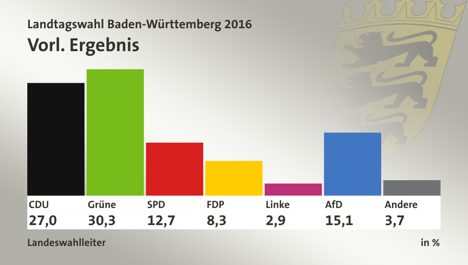 Landtagswahl Baden Württemberg Ergebnisse