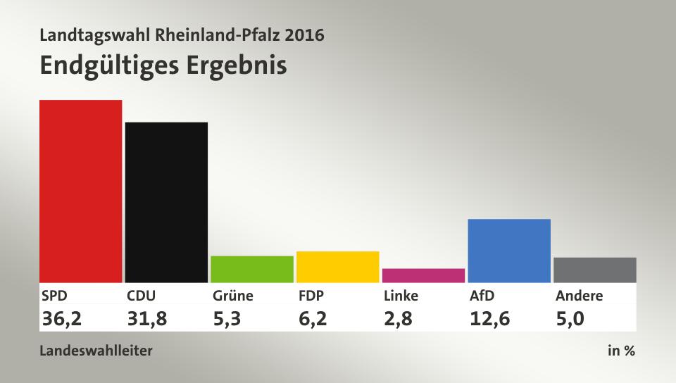 Landtagswahl Rlp Kandidaten