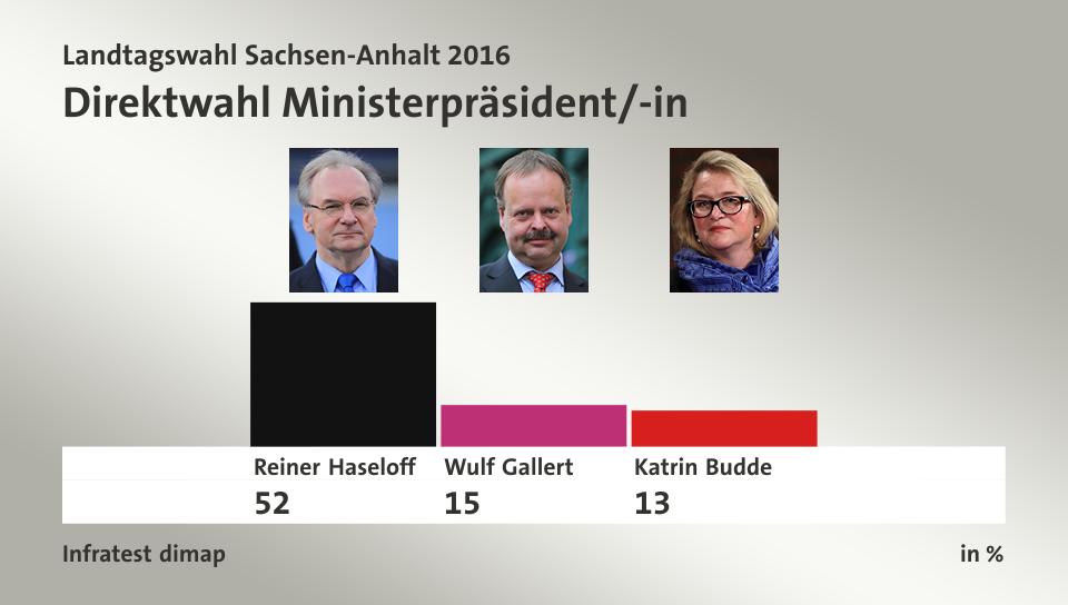 Wahlergebnisse Sachsen Anhalt / Sachsen-Anhalt: Alle Ergebnisse der Landtagswahl 2021 im ...