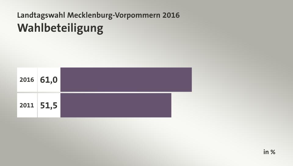 Mecklenburg Vorpommern Wahlbeteiligung