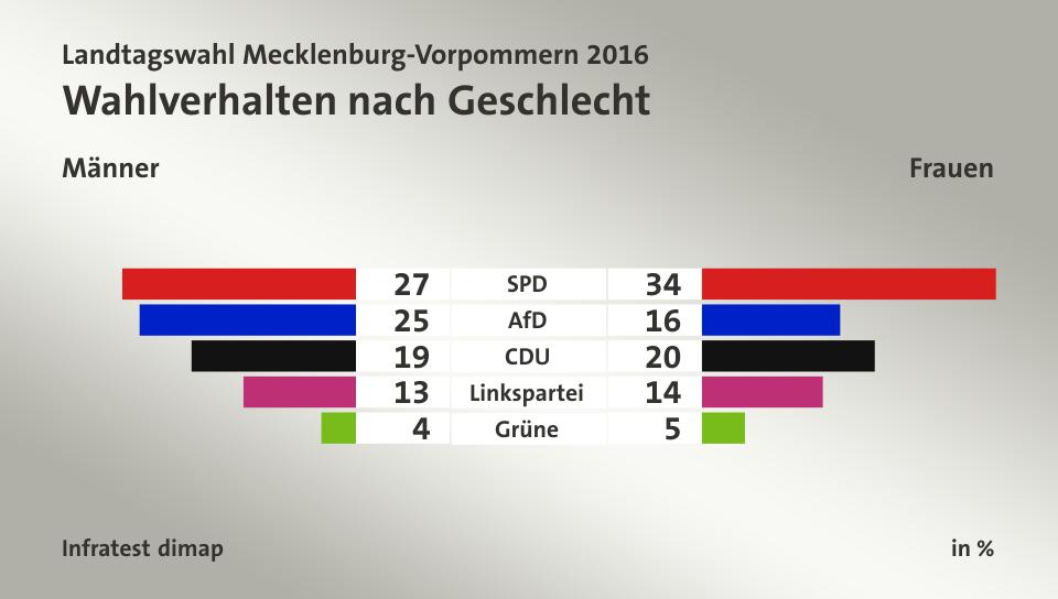 Mecklenburg Vorpommern Wahlergebnisse