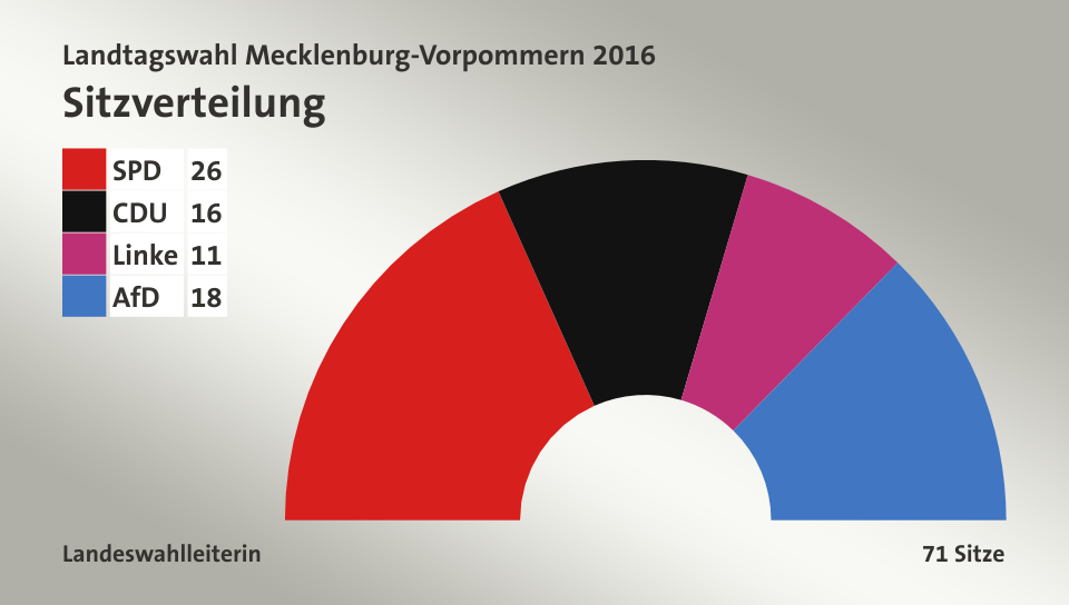 Ergebnisse Wahlen Mecklenburg Vorpommern