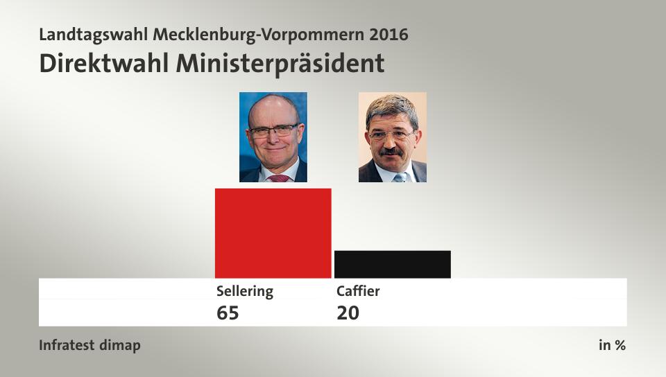 Landtagswahl Mecklenburg Vorpommern Umfrage