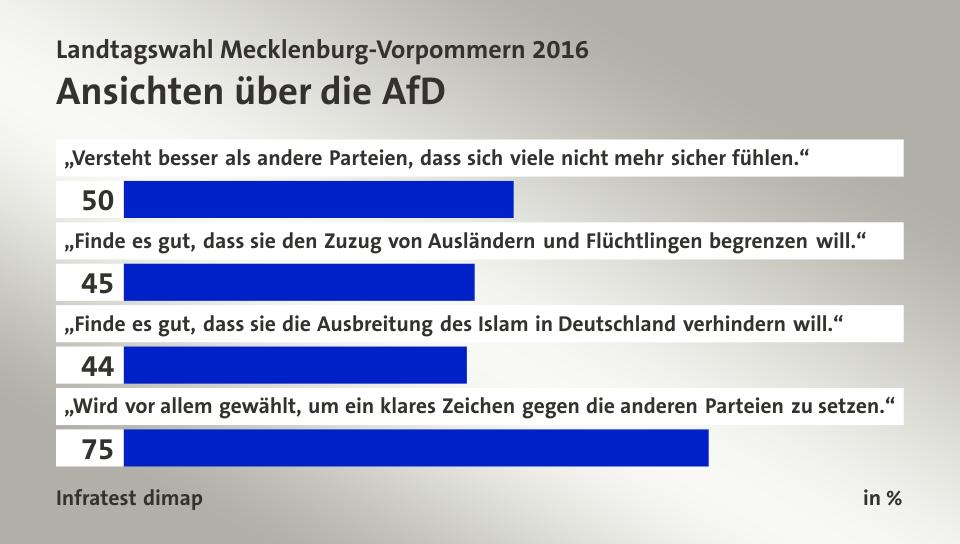 Afd Mecklenburg Umfrage