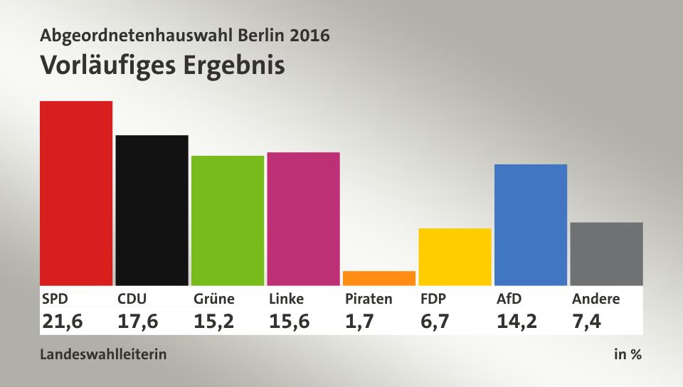 Vorläufiges Ergebnis, in %: SPD 21,6; CDU 17,6; Grüne 15,2; Linke 15,6; Piraten 1,7; FDP 6,7; AfD 14,2; Andere 7,4; Quelle: Landeswahlleiterin