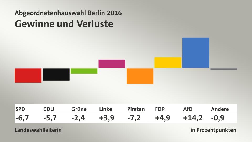 Gewinne und Verluste, in Prozentpunkten: SPD -6,7; CDU -5,7; Grüne -2,4; Linke 3,9; Piraten -7,2; FDP 4,9; AfD 14,2; Quelle: infratest dimap Landeswahlleiterin