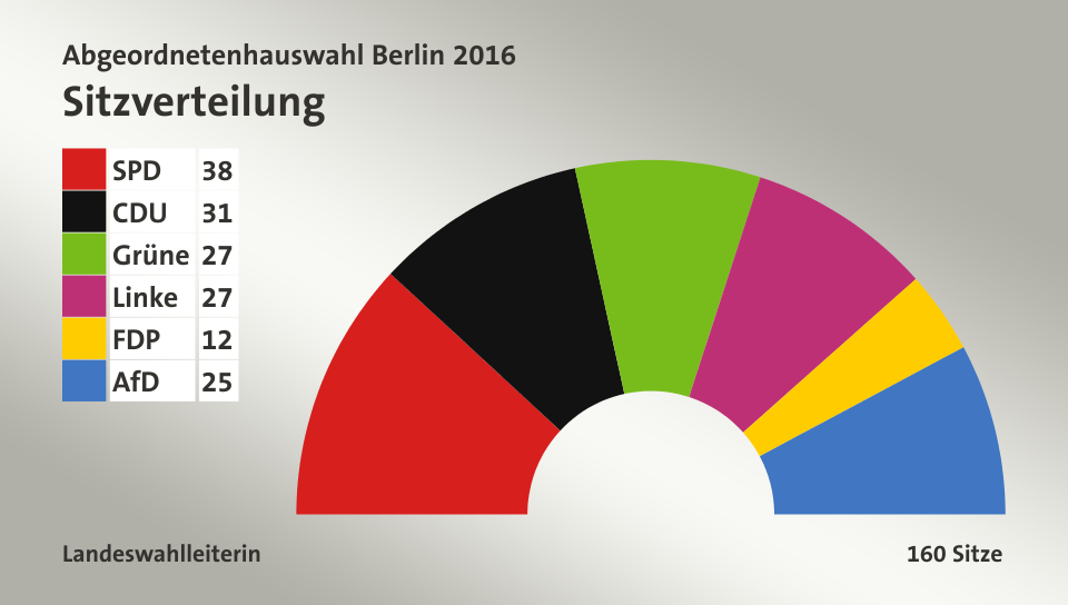 Sitzverteilung, 160 Sitze: SPD 38; CDU 31; Grüne 27; Linke 27; FDP 12; AfD 25; Quelle: infratest dimap Landeswahlleiterin