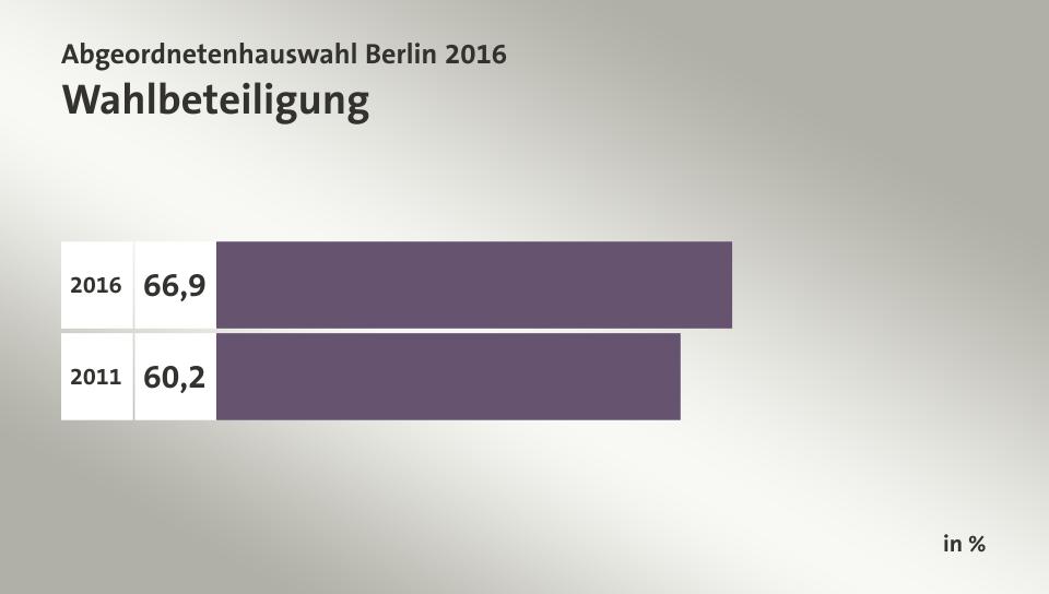 Wahlbeteiligung, in %: 66,9 (2016), 60,2 (2011)