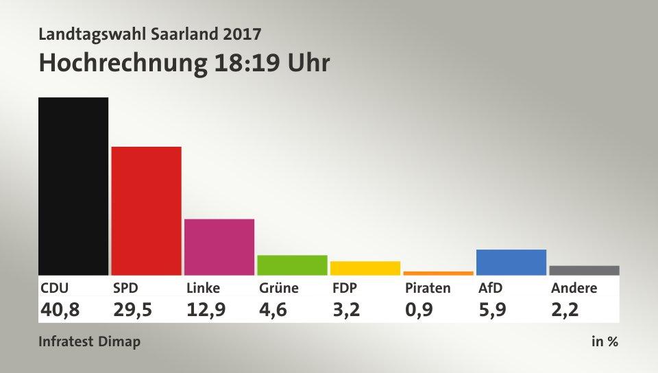 Wahl In Niedersachsen Hochrechnung